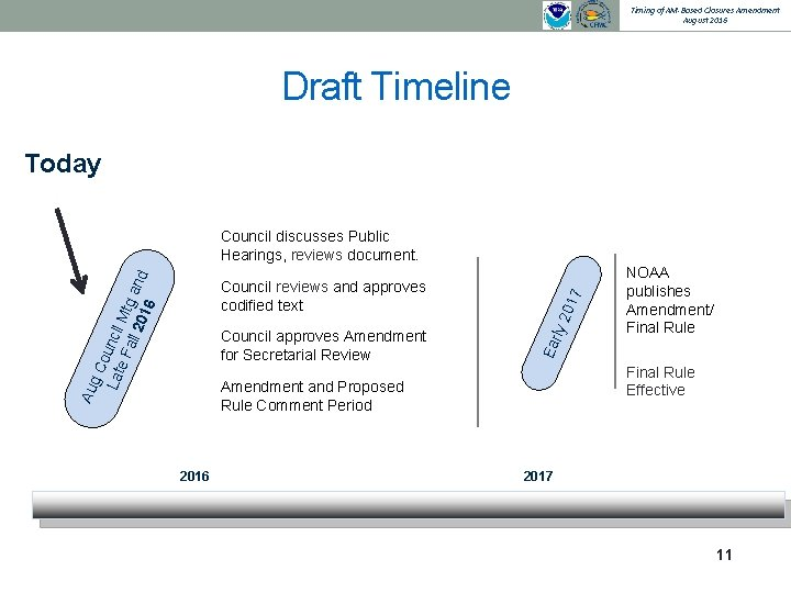 Timing of AM-Based Closures Amendment August 2016 Draft Timeline Today Council approves Amendment for