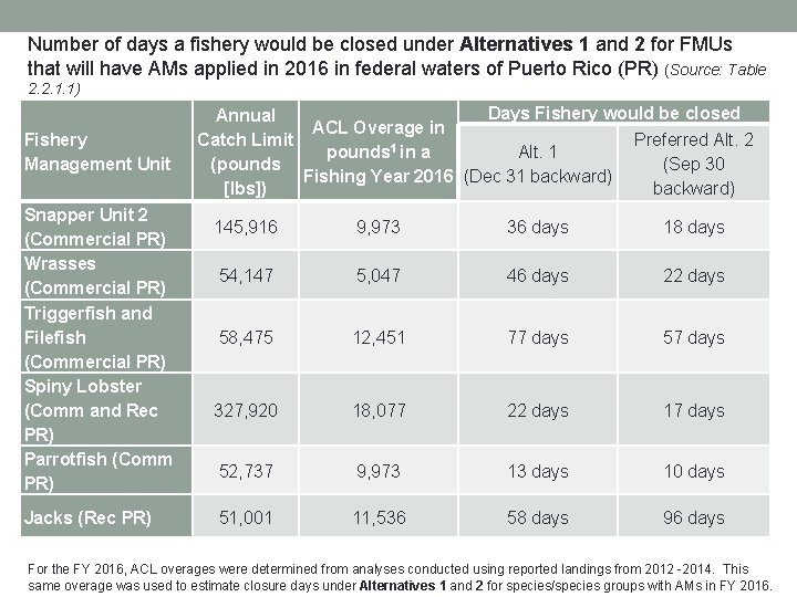 Number of days a fishery would be closed under Alternatives 1 and 2 for