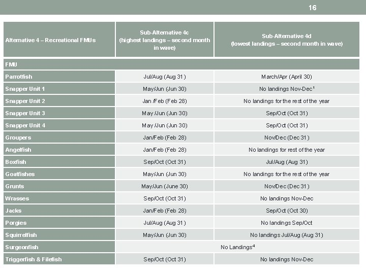 16 Sub-Alternative 4 c (highest landings – second month in wave) Sub-Alternative 4 d