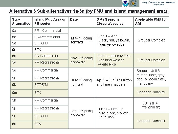 Timing of AM-Based Closures Amendment August 2016 Alternative 5 Sub-alternatives 5 a-5 n (by