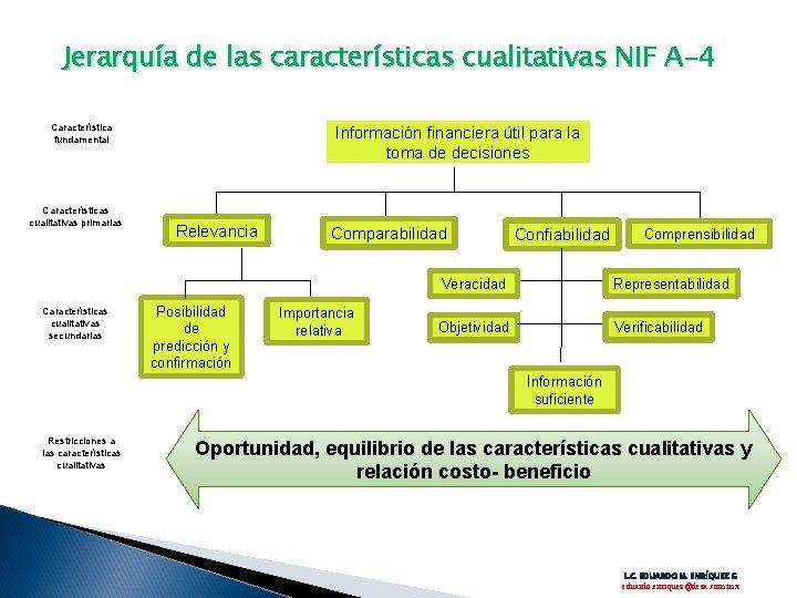 Jerarquía de las características cualitativas NIF A-4 Característica fundamental Características cualitativas primarias Características cualitativas