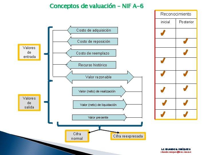 Conceptos de valuación – NIF A-6 Reconocimiento inicial Posterior Costo de adquisición Costo de