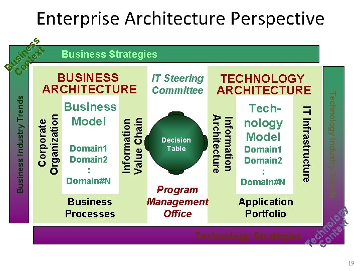 Enterprise Architecture Perspective Business Strategies Business Processes Information Value Chain Corporate Organization TECHNOLOGY ARCHITECTURE