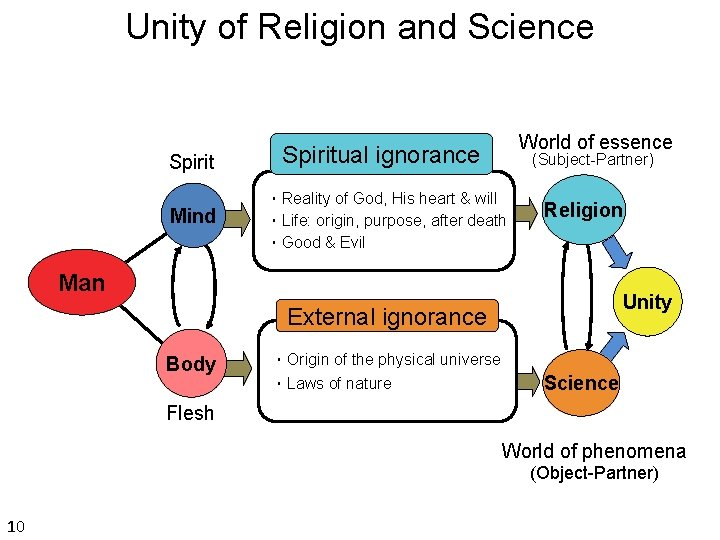 Unity of Religion and Science Spirit Mind World of essence Spiritual ignorance (Subject-Partner) ・Reality