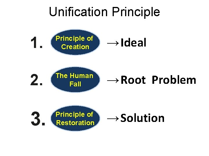 Unification Principle 1. Principle of Creation → Ideal 2. The Human Fall → Root
