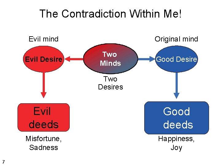 The Contradiction Within Me! Evil mind Evil Desire Original mind Two Minds Good Desire