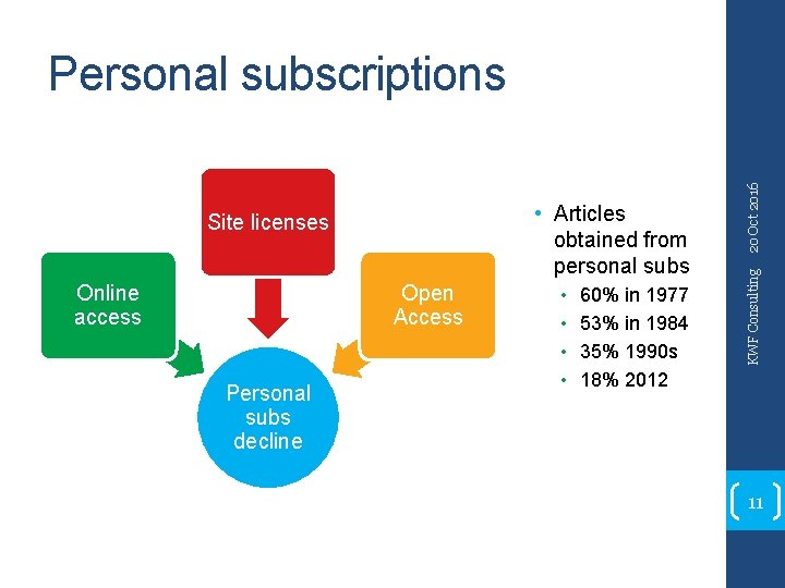 Online access Open Access Personal subs decline • • 60% in 1977 53% in