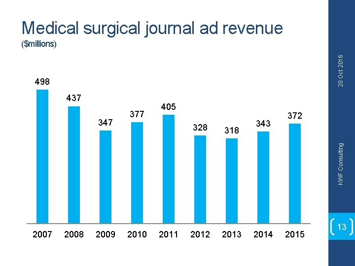 Medical surgical journal ad revenue 20 Oct 2016 ($millions) 498 437 328 318 343
