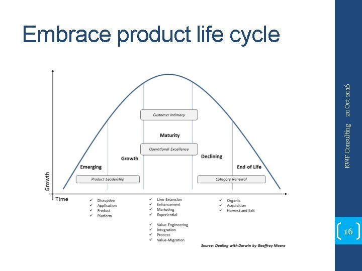 KWF Consulting 20 Oct 2016 Embrace product life cycle 16