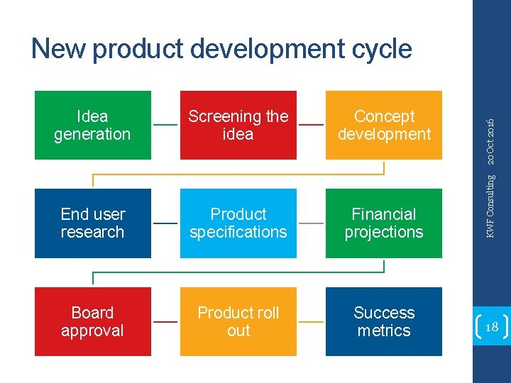 Screening the idea Concept development End user research Product specifications Financial projections Board approval