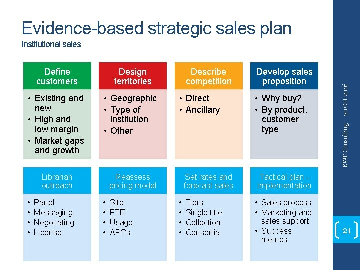 Evidence-based strategic sales plan • Existing and new • High and low margin •