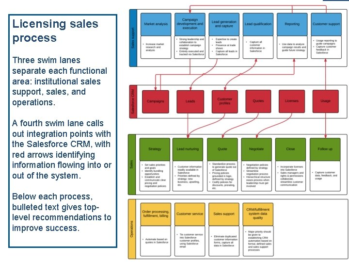 A fourth swim lane calls out integration points with the Salesforce CRM, with red