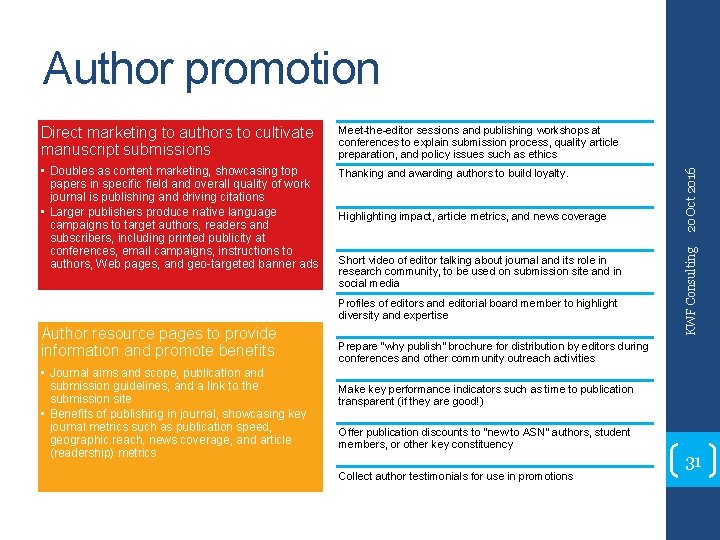 Meet-the-editor sessions and publishing workshops at conferences to explain submission process, quality article preparation,