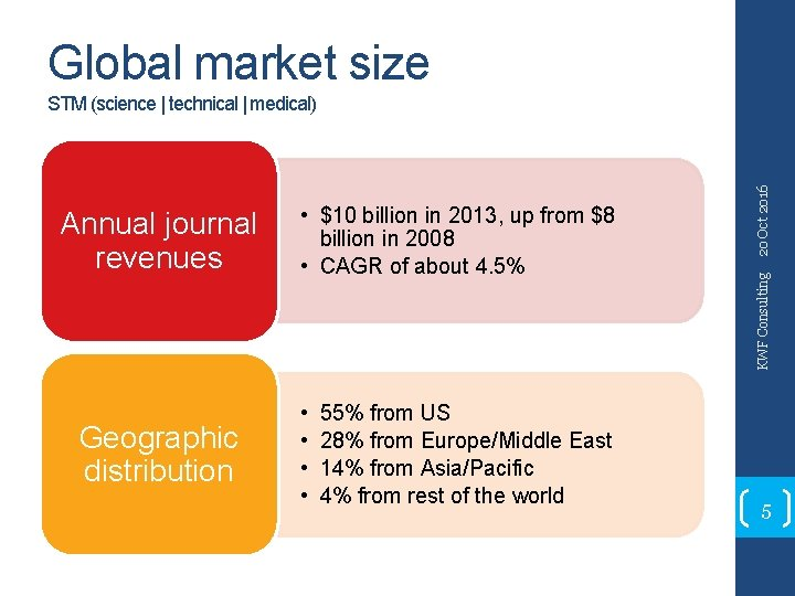 Global market size Geographic distribution • $10 billion in 2013, up from $8 billion