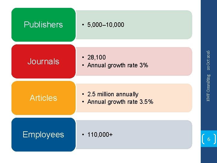 Articles Employees • 28, 100 • Annual growth rate 3% • 2. 5 million
