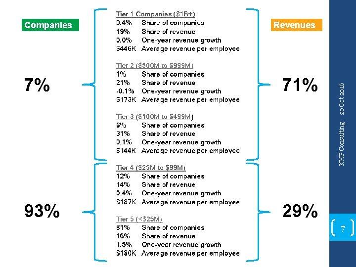 Revenues 71% 93% 29% KWF Consulting 7% 20 Oct 2016 Companies 7