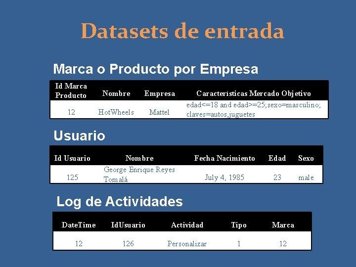 Datasets de entrada Marca o Producto por Empresa Id Marca Producto Nombre Empresa 12