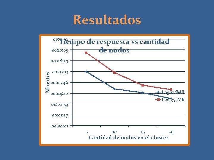 Resultados 00: 11: 32 Tiempo de respuesta vs cantidad 00: 10: 05 de nodos