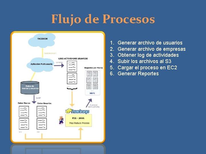 Flujo de Procesos 1. 2. 3. 4. 5. 6. Generar archivo de usuarios Generar