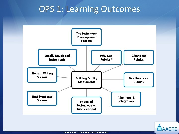 OPS 1: Learning Outcomes American Association of Colleges for Teacher Education