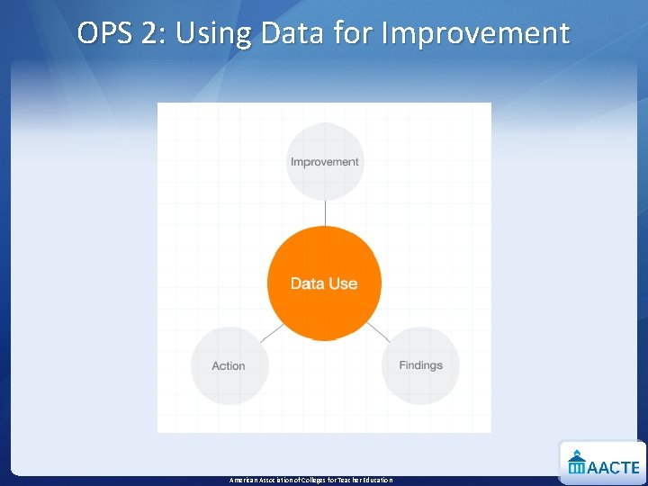 OPS 2: Using Data for Improvement American Association of Colleges for Teacher Education