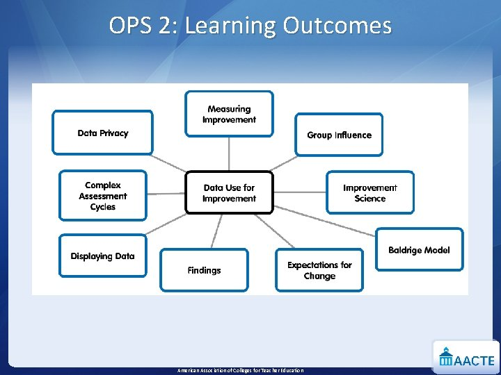 OPS 2: Learning Outcomes American Association of Colleges for Teacher Education