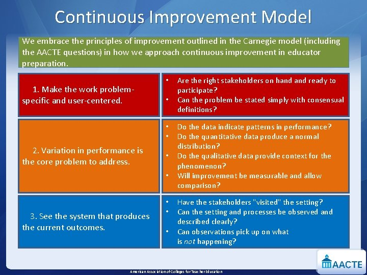 Continuous Improvement Model We embrace the principles of improvement outlined in the Carnegie model