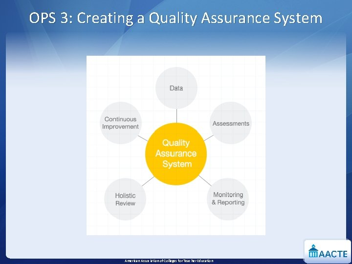 OPS 3: Creating a Quality Assurance System American Association of Colleges for Teacher Education
