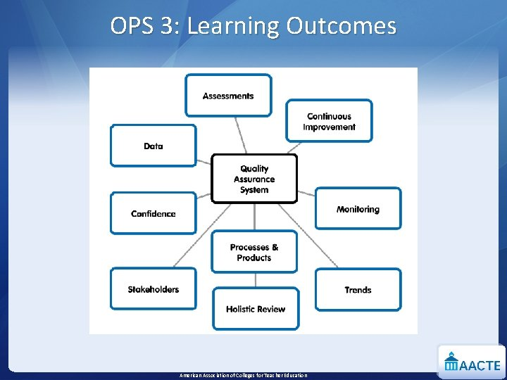 OPS 3: Learning Outcomes American Association of Colleges for Teacher Education