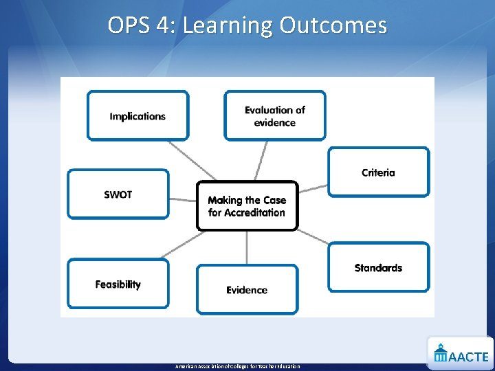 OPS 4: Learning Outcomes American Association of Colleges for Teacher Education