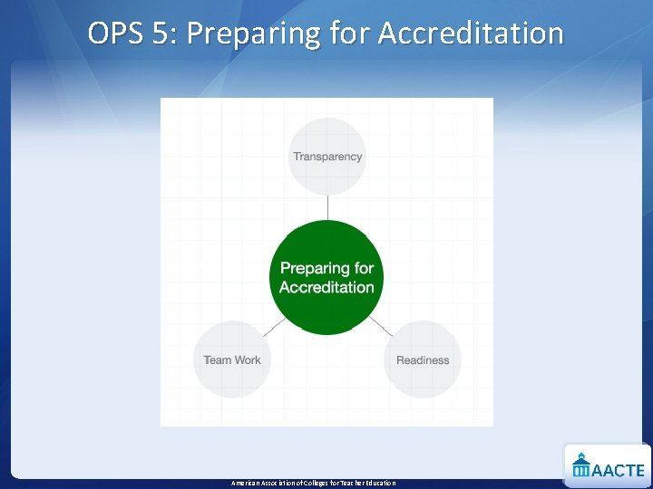 OPS 5: Preparing for Accreditation American Association of Colleges for Teacher Education