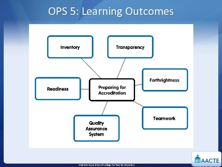 OPS 5: Learning Outcomes American Association of Colleges for Teacher Education