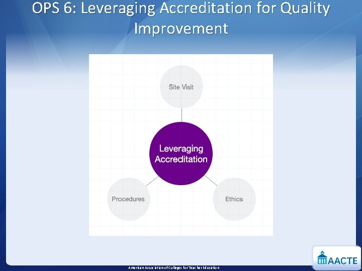 OPS 6: Leveraging Accreditation for Quality Improvement American Association of Colleges for Teacher Education
