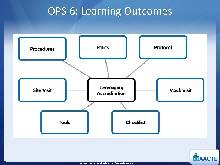 OPS 6: Learning Outcomes American Association of Colleges for Teacher Education