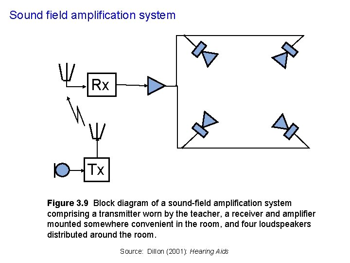 Sound field amplification system Rx Tx Figure 3. 9 Block diagram of a sound-field