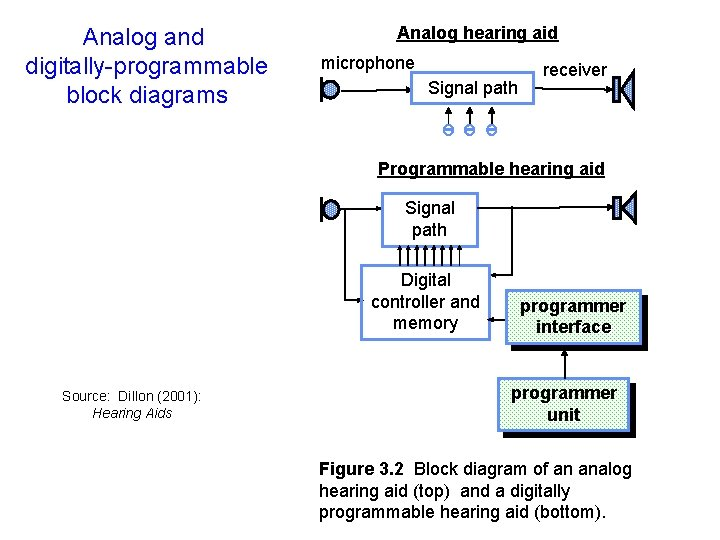 Analog and digitally-programmable block diagrams Analog hearing aid microphone Signal path receiver Programmable hearing