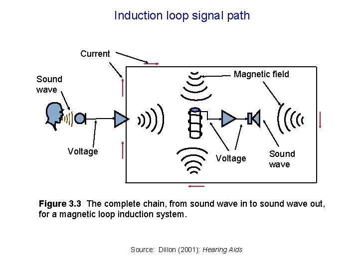 Induction loop signal path Current Magnetic field Sound wave Voltage Sound wave Figure 3.