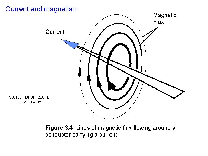 Current and magnetism Magnetic Flux Current Source: Dillon (2001): Hearing Aids Figure 3. 4