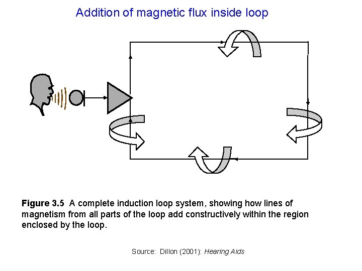 Addition of magnetic flux inside loop Figure 3. 5 A complete induction loop system,