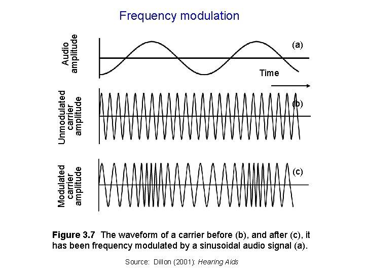 Audio amplitude Frequency modulation (a) Unmodulated carrier amplitude Time Modulated carrier amplitude (b) (c)
