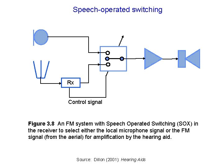 Speech-operated switching Rx Control signal Figure 3. 8 An FM system with Speech Operated