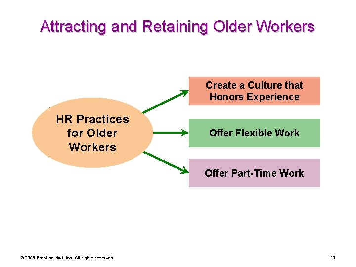 Attracting and Retaining Older Workers Create a Culture that Honors Experience HR Practices for