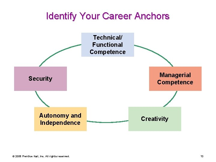Identify Your Career Anchors Technical/ Functional Competence Security Autonomy and Independence © 2008 Prentice