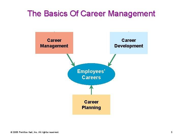 The Basics Of Career Management Career Development Employees' Careers Career Planning © 2008 Prentice