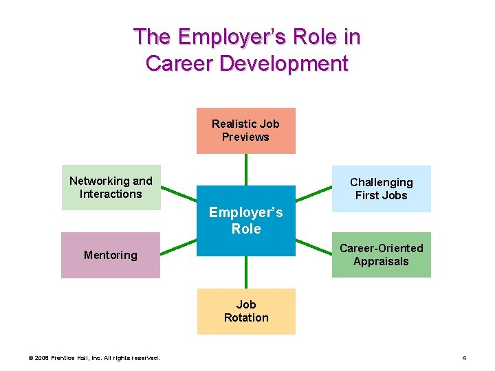 The Employer's Role in Career Development Realistic Job Previews Networking and Interactions Challenging First