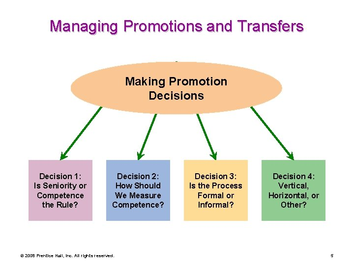 Managing Promotions and Transfers Making Promotion Decisions Decision 1: Is Seniority or Competence the