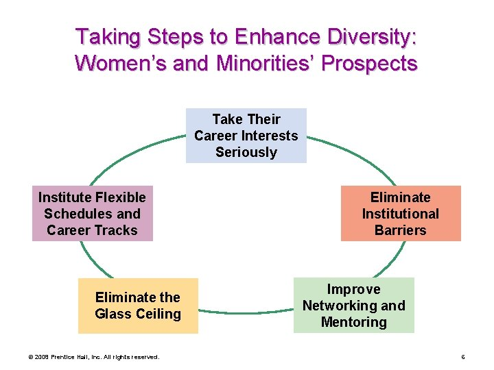 Taking Steps to Enhance Diversity: Women's and Minorities' Prospects Take Their Career Interests Seriously