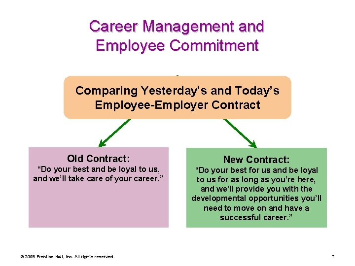 """Career Management and Employee Commitment Comparing Yesterday's and Today's Employee-Employer Contract Old Contract: """"Do"""