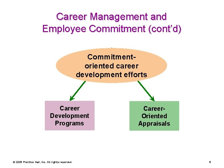 Career Management and Employee Commitment (cont'd) Commitmentoriented career development efforts Career Development Programs ©