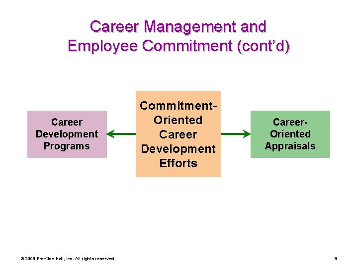 Career Management and Employee Commitment (cont'd) Career Development Programs © 2008 Prentice Hall, Inc.